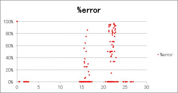 error_graph